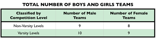 This is the data related to how many boys and girls teams are in our sports programs.